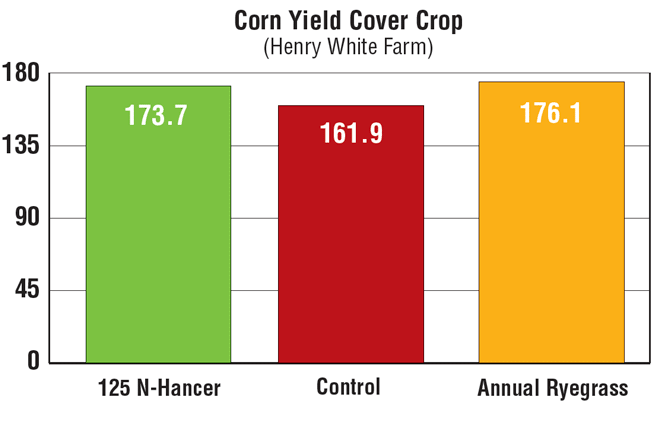 Soybean_Yield_by_Cover_Crop.png