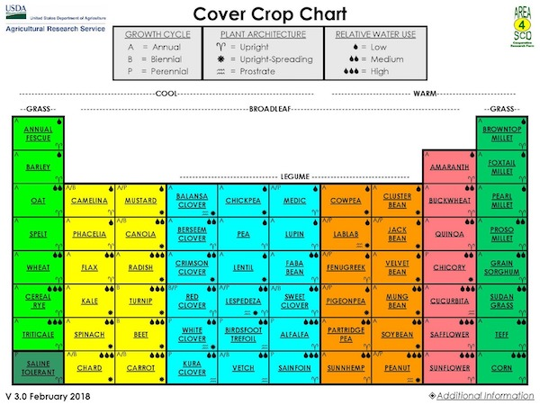 NRCS Cover Crop Chart