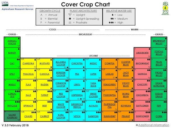 NRCS Cover Crop Chart